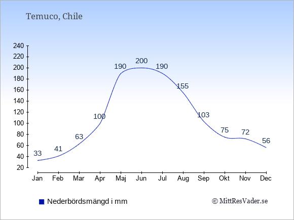 Nederbörd i  Temuco i mm.