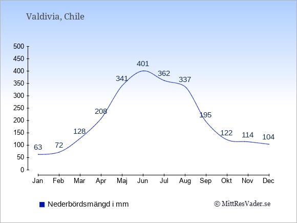 Nederbörd i  Valdivia i mm.