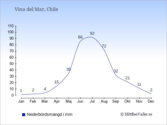 Nederbörd i  Vina del Mar i mm.