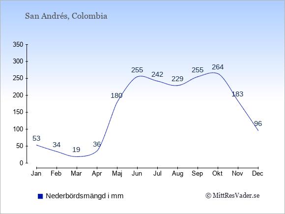 Medelnederbörd på San Andrés i mm: Januari 53. Februari 34. Mars 19. April 36. Maj 180. Juni 255. Juli 242. Augusti 229. September 255. Oktober 264. November 183. December 96.
