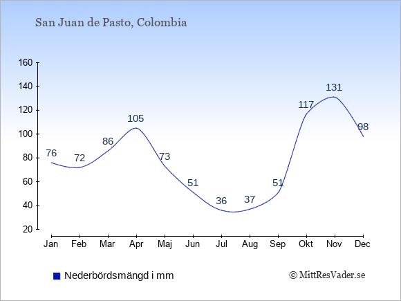 Medelnederbörd i San Juan de Pasto i mm: Januari 76. Februari 72. Mars 86. April 105. Maj 73. Juni 51. Juli 36. Augusti 37. September 51. Oktober 117. November 131. December 98.