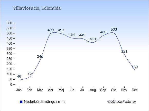 Nederbörd i  Villavicencio i mm.