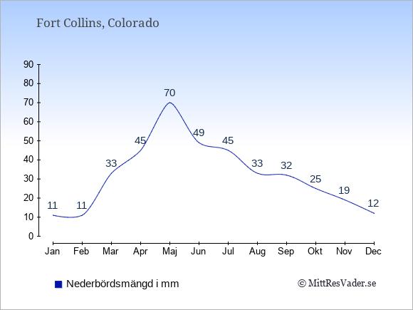 Nederbörd i Fort Collins i mm: Januari 11. Februari 11. Mars 33. April 45. Maj 70. Juni 49. Juli 45. Augusti 33. September 32. Oktober 25. November 19. December 12.