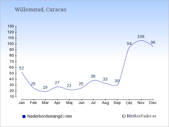 Nederbörd på Curacao i mm: Januari 52. Februari 25. Mars 19. April 27. Maj 22. Juni 25. Juli 38. Augusti 33. September 30. Oktober 94. November 106. December 96.
