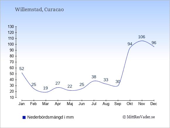 Nederbörd på  Curacao i mm.
