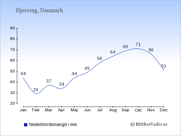 Nederbörd i Hjørring i mm: Januari 44. Februari 29. Mars 37. April 34. Maj 44. Juni 49. Juli 58. Augusti 64. September 69. Oktober 71. November 66. December 51.