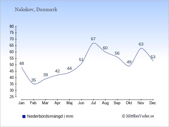 Nederbörd i  Nakskov i mm.
