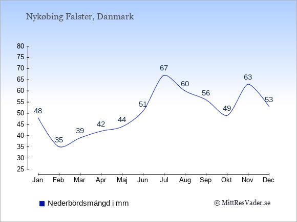Nederbörd i Nykøbing Falster i mm: Januari 48. Februari 35. Mars 39. April 42. Maj 44. Juni 51. Juli 67. Augusti 60. September 56. Oktober 49. November 63. December 53.