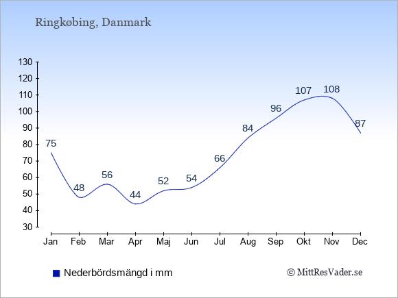 Nederbörd i Ringkøbing i mm: Januari 75. Februari 48. Mars 56. April 44. Maj 52. Juni 54. Juli 66. Augusti 84. September 96. Oktober 107. November 108. December 87.