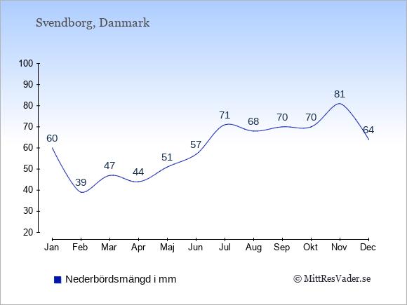 Nederbörd i  Svendborg i mm.