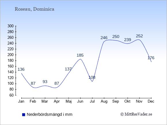 Nederbörd på Dominica i mm: Januari 136. Februari 87. Mars 93. April 87. Maj 137. Juni 185. Juli 108. Augusti 246. September 250. Oktober 239. November 252. December 176.