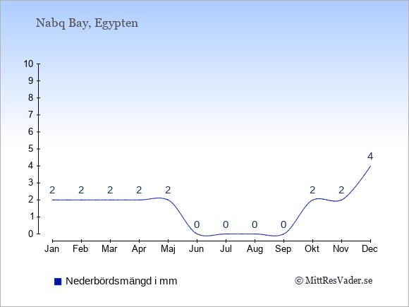 Nederbörd i Nabq Bay i mm: Januari 2. Februari 2. Mars 2. April 2. Maj 2. Juni 0. Juli 0. Augusti 0. September 0. Oktober 2. November 2. December 4.