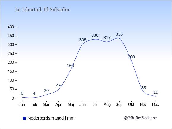 Nederbörd i La Libertad i mm: Januari 6. Februari 4. Mars 20. April 49. Maj 160. Juni 305. Juli 330. Augusti 317. September 336. Oktober 209. November 35. December 11.
