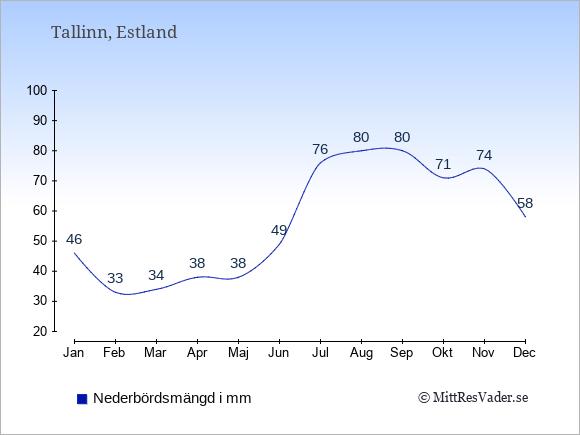 Nederbörd i  Estland i mm.