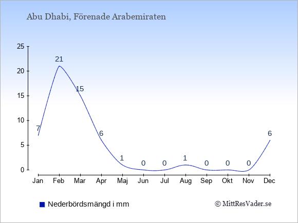 Nederbörd i  Abu Dhabi i mm.