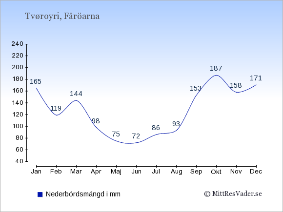 Nederbörd i Tvøroyri i mm: Januari 165. Februari 119. Mars 144. April 98. Maj 75. Juni 72. Juli 86. Augusti 93. September 153. Oktober 187. November 158. December 171.