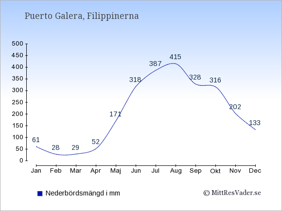 Nederbörd i  Puerto Galera i mm.