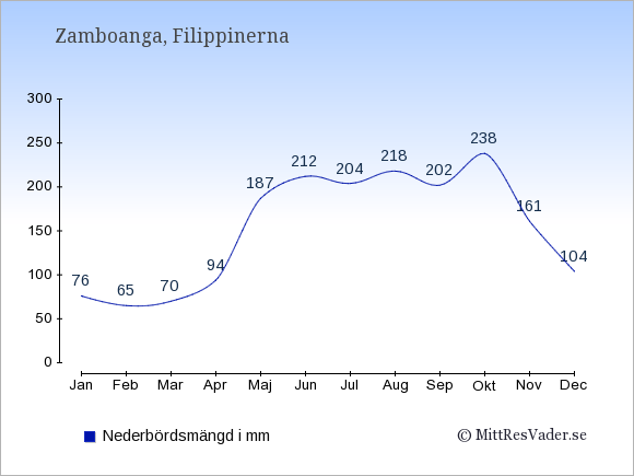Nederbörd i Zamboanga i mm: Januari 76. Februari 65. Mars 70. April 94. Maj 187. Juni 212. Juli 204. Augusti 218. September 202. Oktober 238. November 161. December 104.