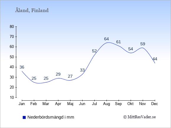 Nederbörd på Åland i mm: Januari 36. Februari 25. Mars 25. April 29. Maj 27. Juni 33. Juli 52. Augusti 64. September 61. Oktober 54. November 59. December 44.
