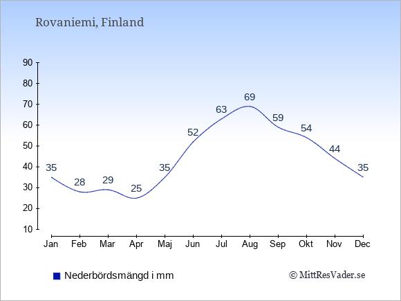 Medelnederbörd i Rovaniemi i mm: Januari 35. Februari 28. Mars 29. April 25. Maj 35. Juni 52. Juli 63. Augusti 69. September 59. Oktober 54. November 44. December 35.