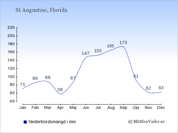 Nederbörd i St Augustine i mm: Januari 71. Februari 86. Mars 88. April 58. Maj 87. Juni 147. Juli 153. Augusti 165. September 173. Oktober 91. November 62. December 63.