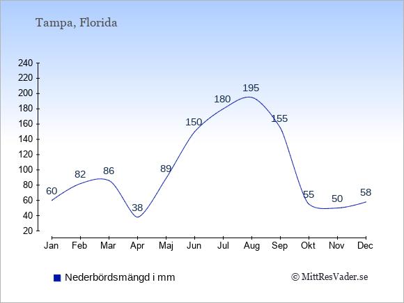 Nederbörd i Tampa i mm: Januari 60. Februari 82. Mars 86. April 38. Maj 89. Juni 150. Juli 180. Augusti 195. September 155. Oktober 55. November 50. December 58.