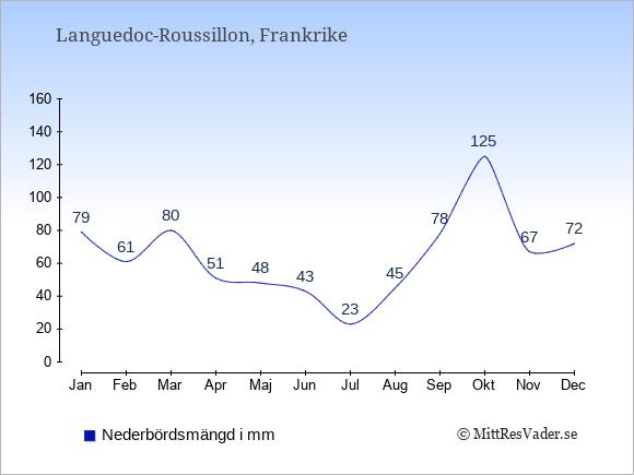 Nederbörd i  Languedoc-Roussillon i mm.