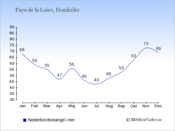 Nederbörd i  Pays de la Loire i mm.