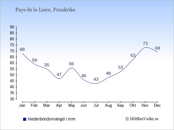 Nederbörd i Pays de la Loire i mm: Januari 68. Februari 59. Mars 55. April 47. Maj 56. Juni 46. Juli 43. Augusti 48. September 53. Oktober 63. November 73. December 69.