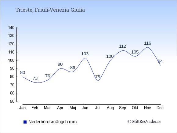 Nederbörd i Trieste i mm: Januari 80. Februari 73. Mars 76. April 90. Maj 86. Juni 103. Juli 75. Augusti 100. September 112. Oktober 105. November 116. December 94.
