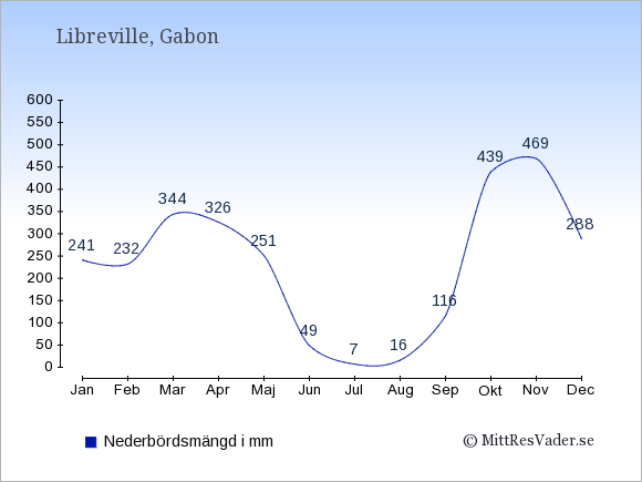 Nederbörd i Gabon i mm: Januari 241. Februari 232. Mars 344. April 326. Maj 251. Juni 49. Juli 7. Augusti 16. September 116. Oktober 439. November 469. December 288.
