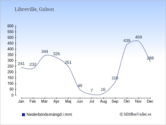 Nederbörd i  Gabon i mm.