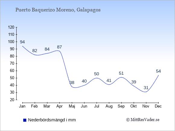 Nederbörd i Puerto Baquerizo Moreno i mm: Januari 94. Februari 82. Mars 84. April 87. Maj 38. Juni 40. Juli 50. Augusti 41. September 51. Oktober 39. November 31. December 54.