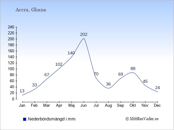 Nederbörd i  Ghana i mm.