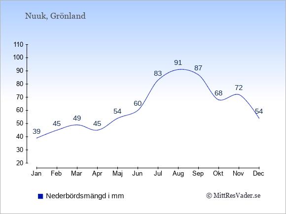 Nederbörd i  Grönland i mm.