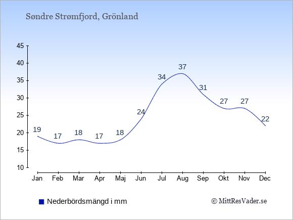 Nederbörd i  Søndre Strømfjord i mm.