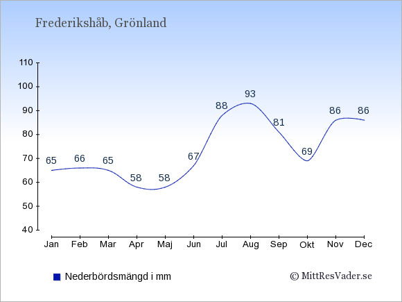 Nederbörd i Frederikshåb i mm: Januari 65. Februari 66. Mars 65. April 58. Maj 58. Juni 67. Juli 88. Augusti 93. September 81. Oktober 69. November 86. December 86.