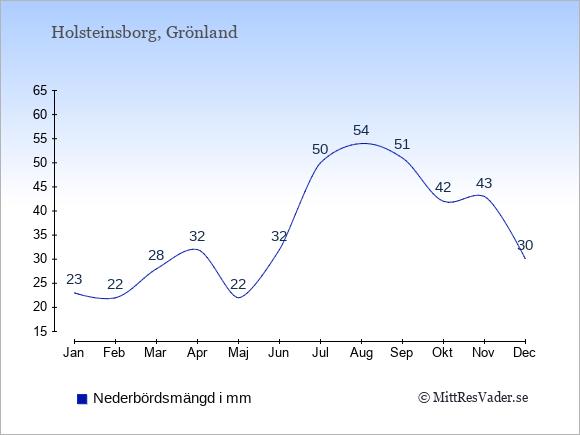 Nederbörd i Holsteinsborg i mm: Januari 23. Februari 22. Mars 28. April 32. Maj 22. Juni 32. Juli 50. Augusti 54. September 51. Oktober 42. November 43. December 30.