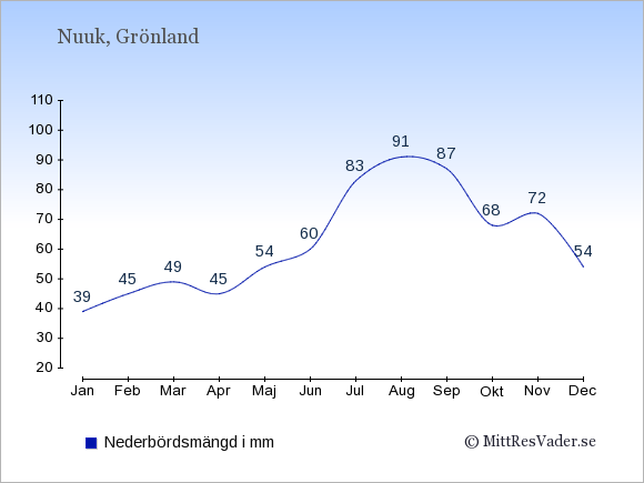 Medelnederbörd i Nuuk i mm: Januari 39. Februari 45. Mars 49. April 45. Maj 54. Juni 60. Juli 83. Augusti 91. September 87. Oktober 68. November 72. December 54.