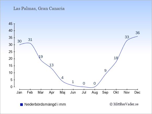Nederbörd i  Las Palmas i mm.