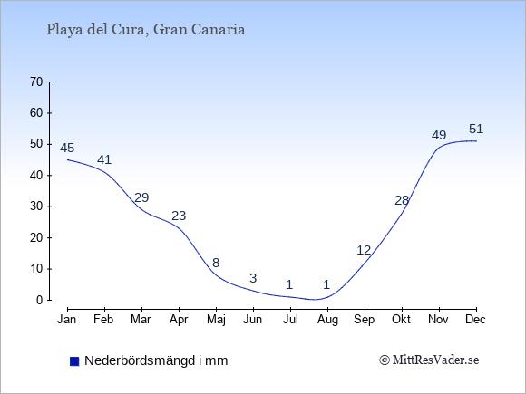 Nederbörd i  Playa del Cura i mm.