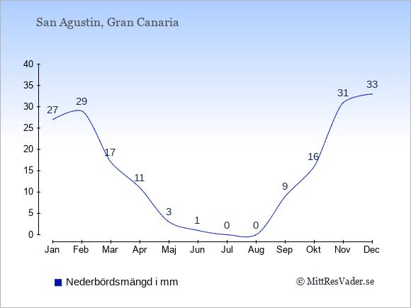 Nederbörd i  San Agustin i mm.
