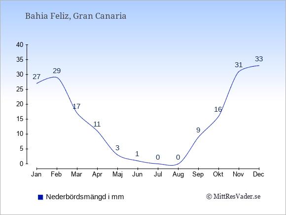 Medelnederbörd i Bahia Feliz i mm: Januari 27. Februari 29. Mars 17. April 11. Maj 3. Juni 1. Juli 0. Augusti 0. September 9. Oktober 16. November 31. December 33.