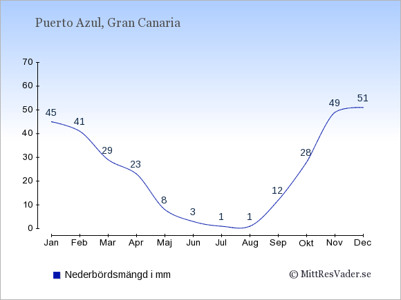 Nederbörd i Puerto Azul i mm: Januari 45. Februari 41. Mars 29. April 23. Maj 8. Juni 3. Juli 1. Augusti 1. September 12. Oktober 28. November 49. December 51.
