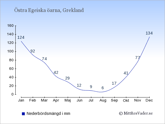 Nederbörd på  Östra Egeiska öarna i mm.