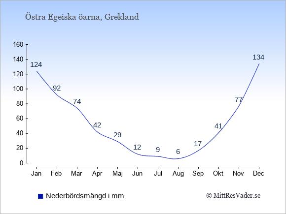 Nederbörd på Östra Egeiska öarna i mm: Januari 124. Februari 92. Mars 74. April 42. Maj 29. Juni 12. Juli 9. Augusti 6. September 17. Oktober 41. November 77. December 134.