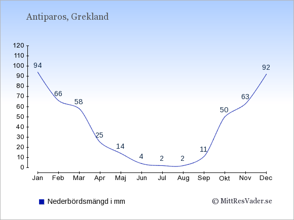 Nederbörd på Antiparos i mm: Januari 94. Februari 66. Mars 58. April 25. Maj 14. Juni 4. Juli 2. Augusti 2. September 11. Oktober 50. November 63. December 92.
