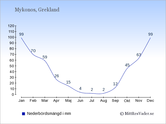 Nederbörd på Mykonos i mm: Januari 99. Februari 70. Mars 59. April 26. Maj 15. Juni 4. Juli 2. Augusti 2. September 12. Oktober 45. November 63. December 99.