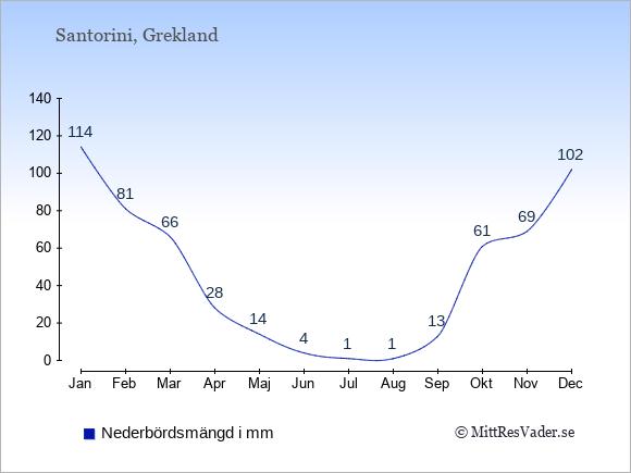 Nederbörd på Santorini i mm: Januari 114. Februari 81. Mars 66. April 28. Maj 14. Juni 4. Juli 1. Augusti 1. September 13. Oktober 61. November 69. December 102.