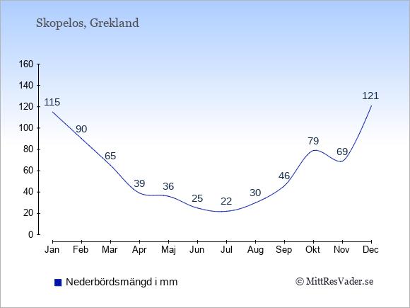 Nederbörd på Skopelos i mm: Januari 115. Februari 90. Mars 65. April 39. Maj 36. Juni 25. Juli 22. Augusti 30. September 46. Oktober 79. November 69. December 121.